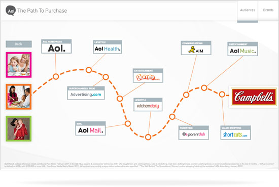 Aol Path To Purchase App Featherbomb Com